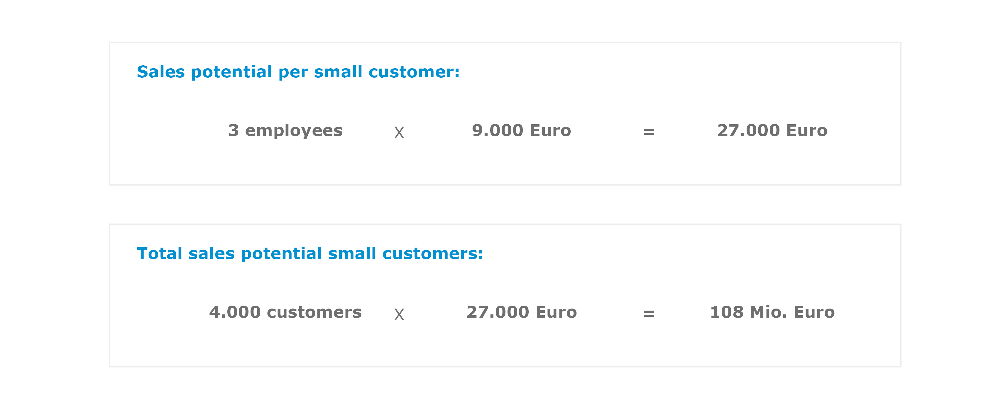 Calculation sales potential each small customer
