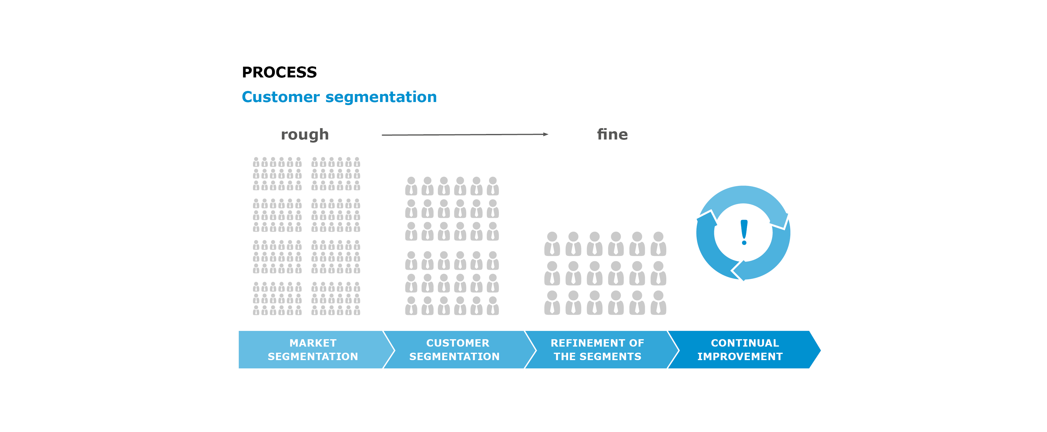 customer segmentation process
