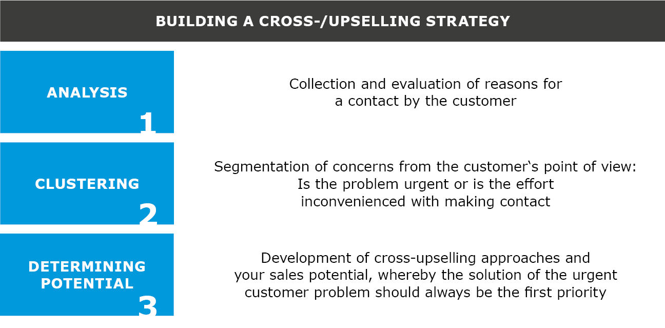Steps 1-3 of cross and upselling concept