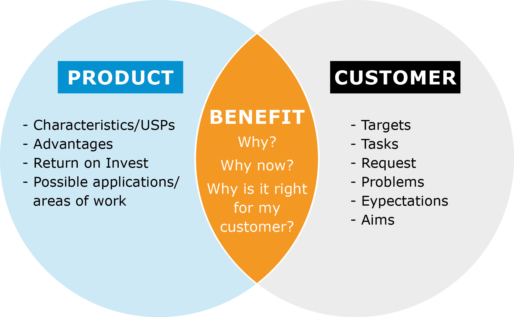 Overview graphic of product customer benefit analysis