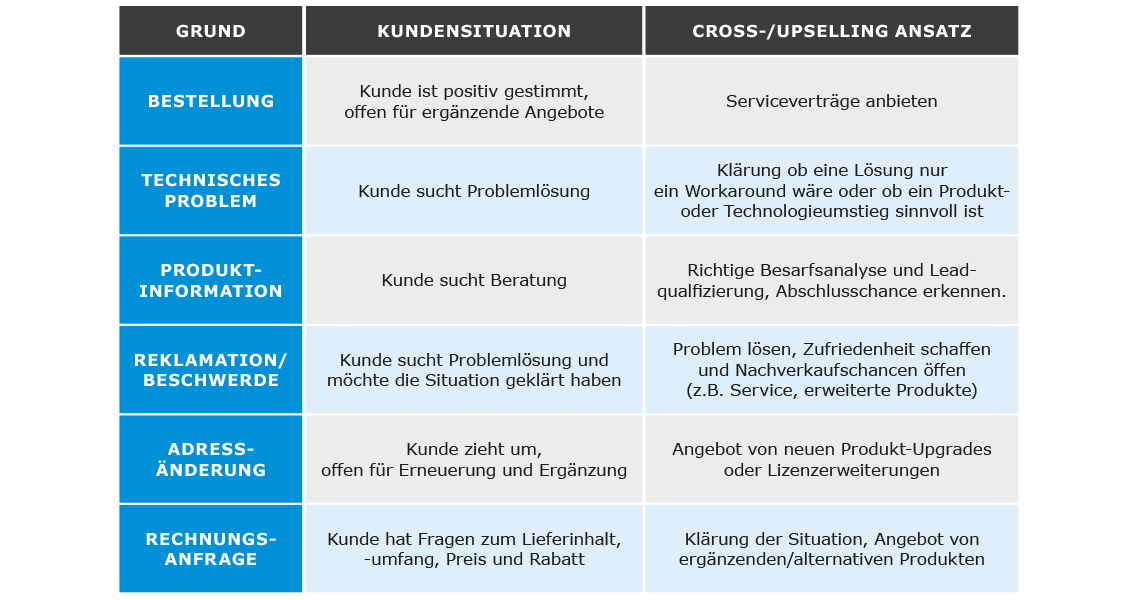 Beispiele Kundensituationen Cross- und Upselling