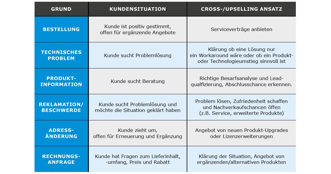 Beispiele Kundensituationen für Cross- und Upselling