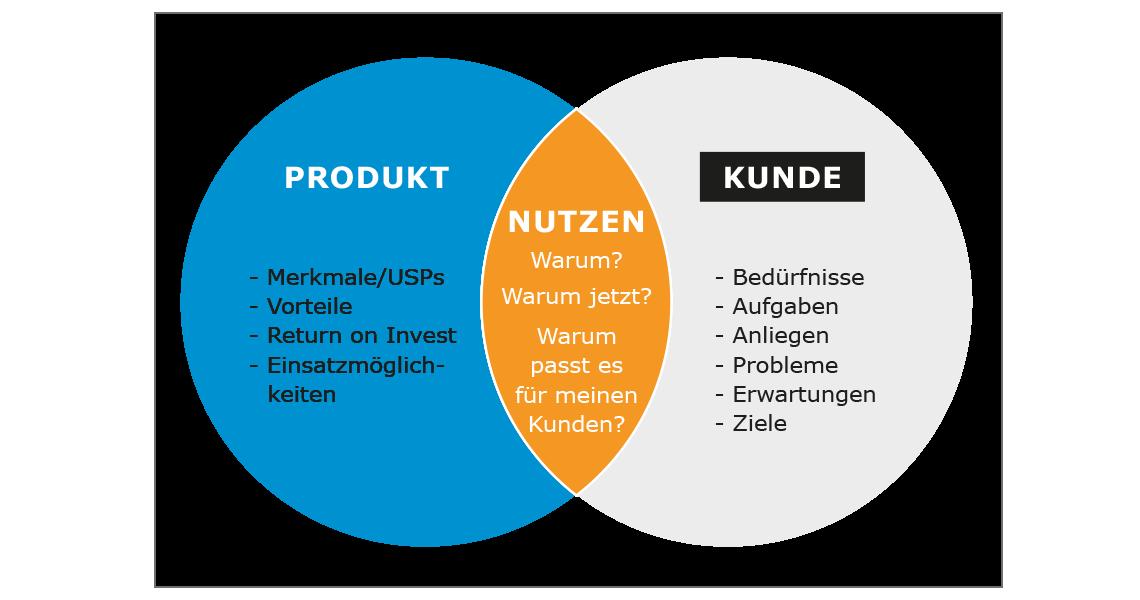 Produkt-Kunden-Nutzen Analyse Cross-und Upselling