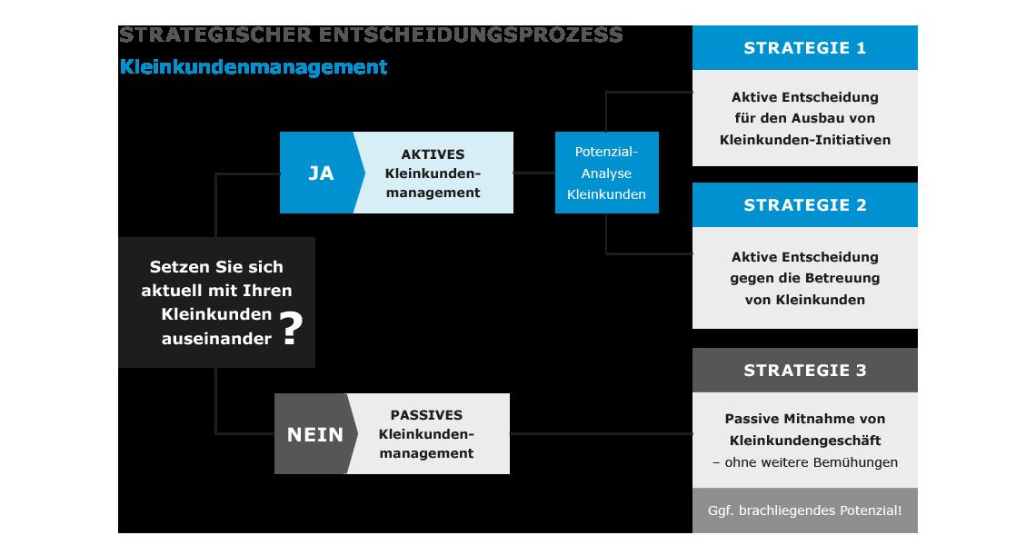 Schema des strategischen Entscheidungsprozesses im Kleinkundenmanagement