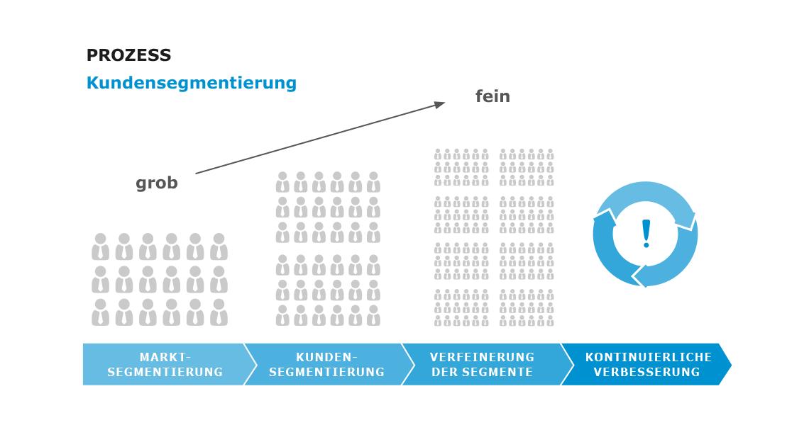 Kundensegmentierung-der-Prozess-der-Kundensegmentierung-1