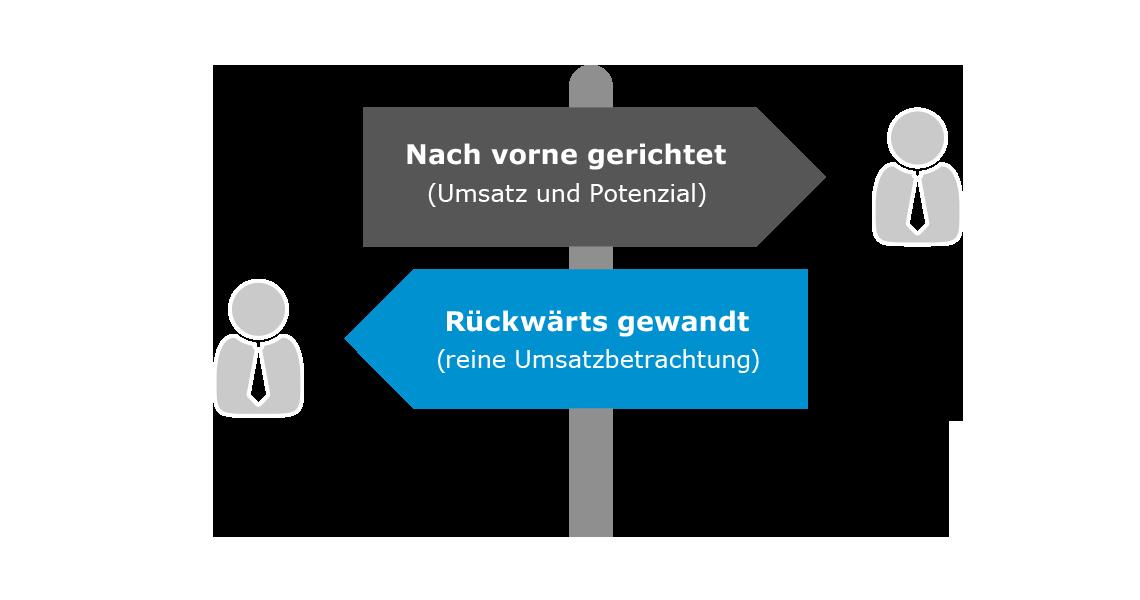 Entgegengerichtete Wegweiser Mehrdimensional Kundensegmentierung vs. Eindimensionale Kundensegmentierung