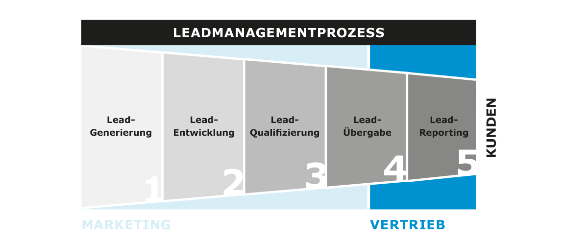 Leadmanagement Prozess in 5 Stufen