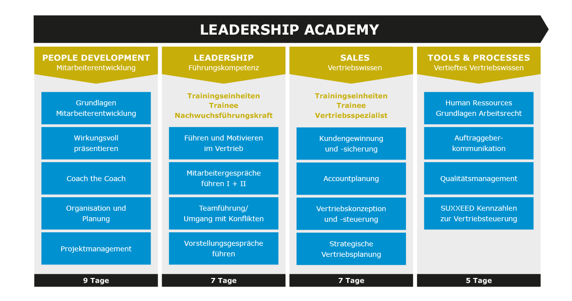 Talentmanagement-Leadership-Academy-2