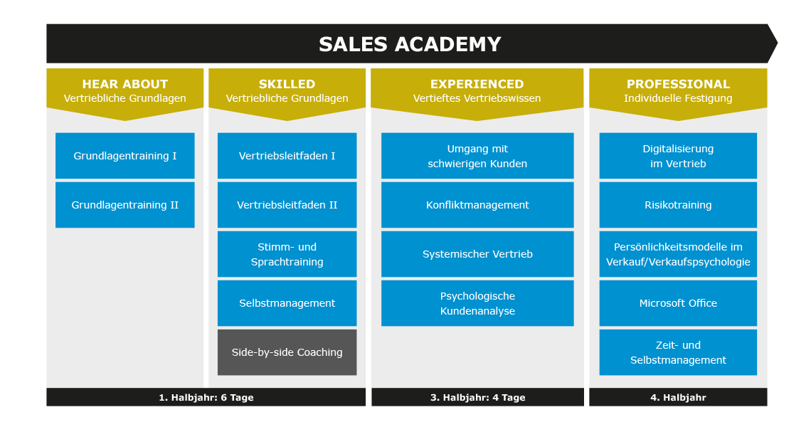 Talentmanagement-Sales-Academy-1