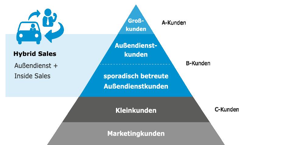 Hybrid Sales Pyramide Inside Sales plus Aussendienst