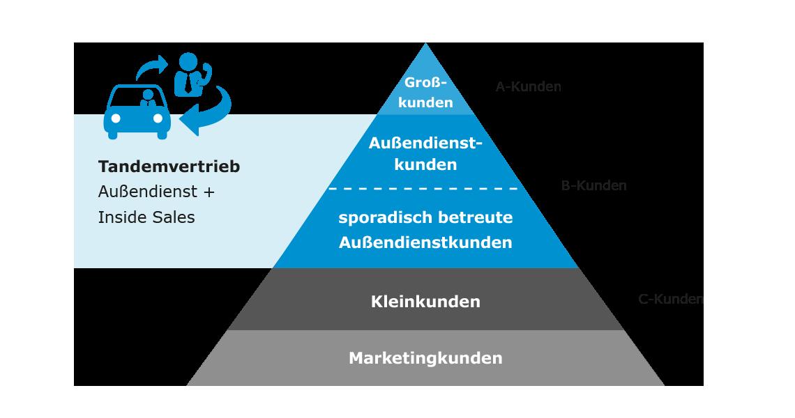 Tandemvertrieb Pyramide Inside Sales plus Aussendienst