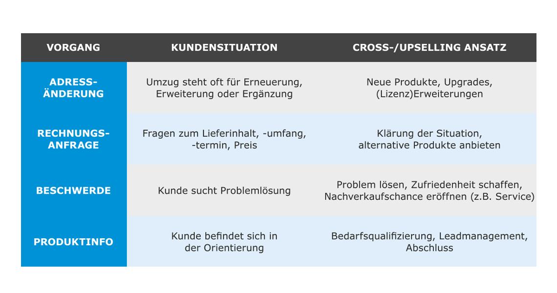 Tabelle Cross- und Upselling-Potenziale