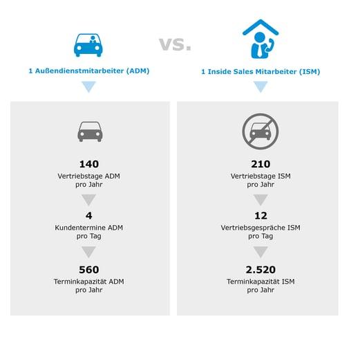 Betreuungskapazität Aßendienst vs. Inside Sales
