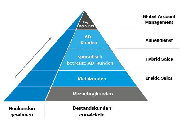 Darstellung Leistungsspektrum eines Inside Sales