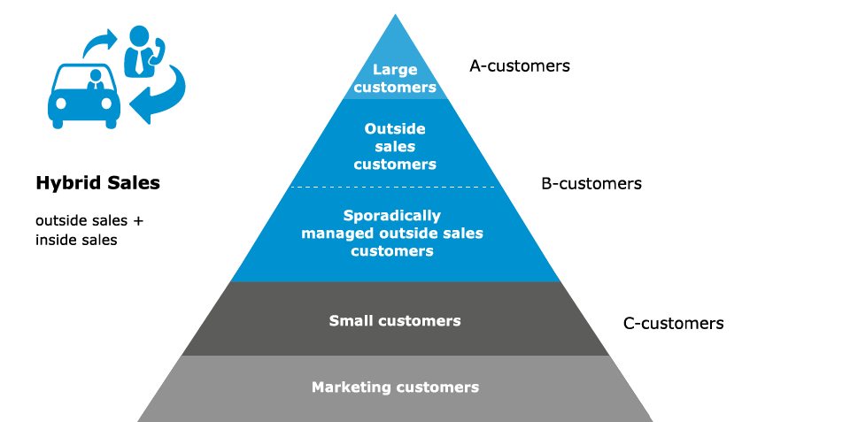Hybrid sales pyramid of outside and inside sales