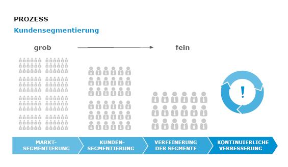 Kundensegmentierung-der-Prozess-der-Kundensegmentierung