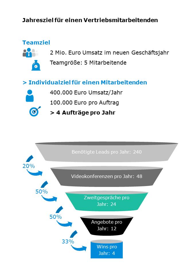 Sales-Funnel-Grafik-1
