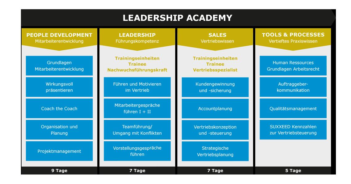 Talentmanagement-Leadership-AcademyNEU-1