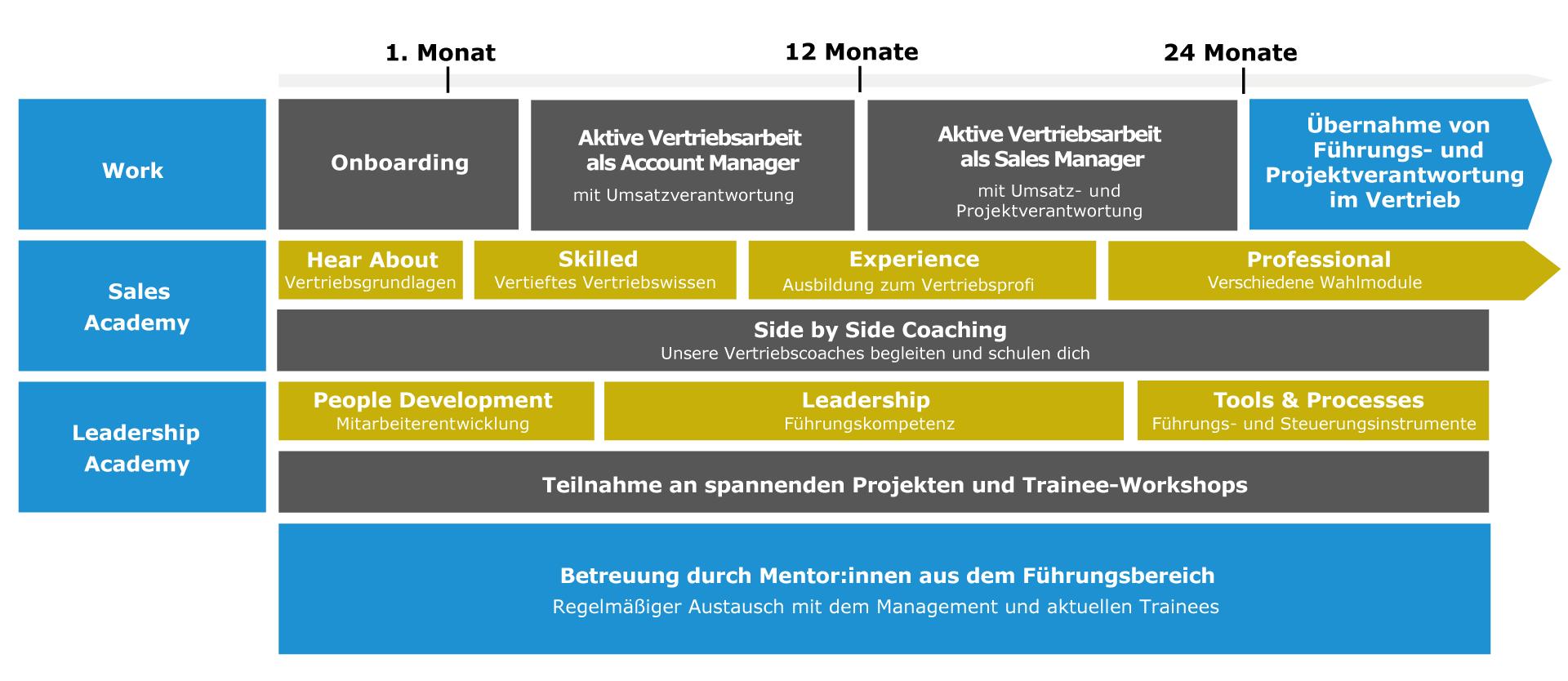 Traineeprogramm-final