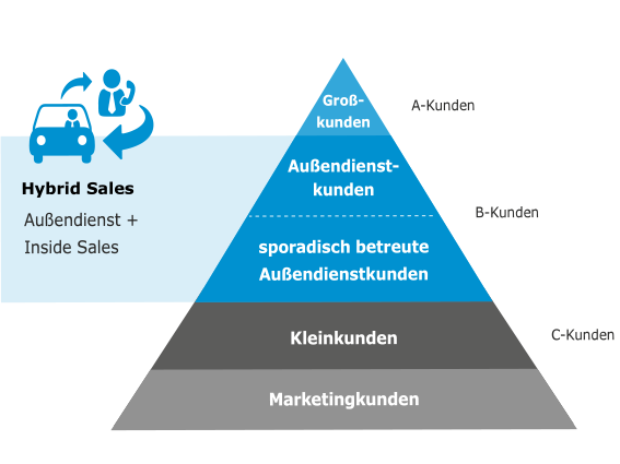 Bestandskundenpyramide Hybrid Sales